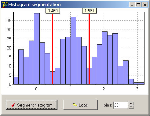 Segmentation of histogram of 1D signal